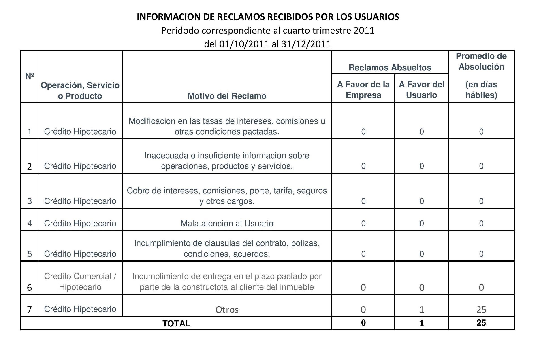 Periodo 01-10-2011 al 31-12-2011
