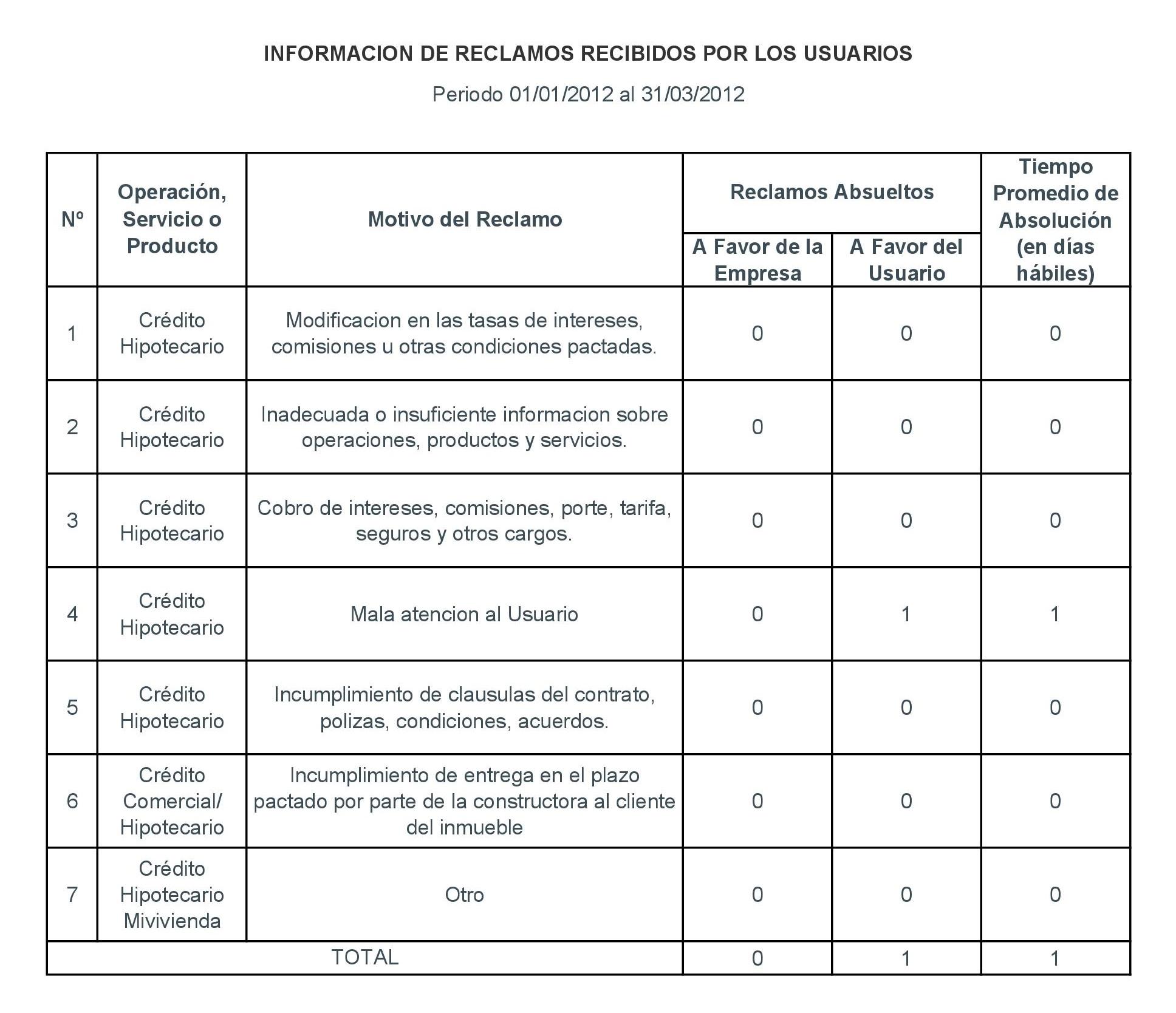 Periodo 01-01-2012 al 31-03-2012