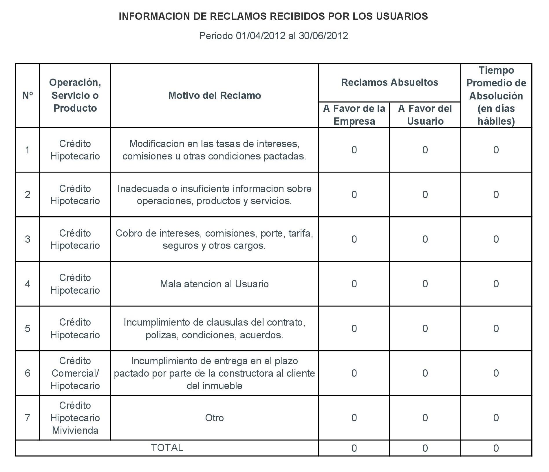 Periodo 01-04-2012 al 31-06-2012