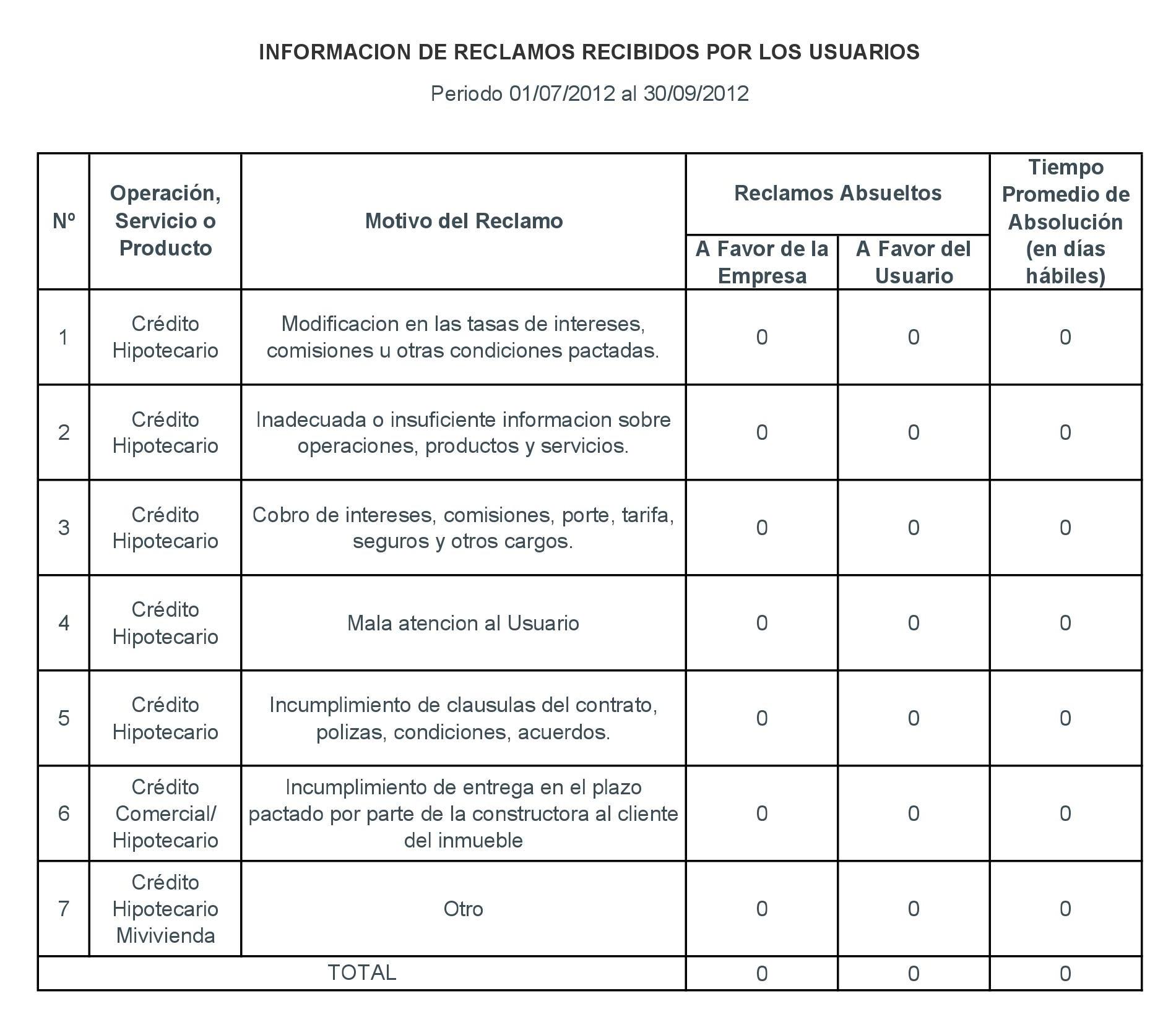 Periodo 01-07-2012 al 30-09-2012