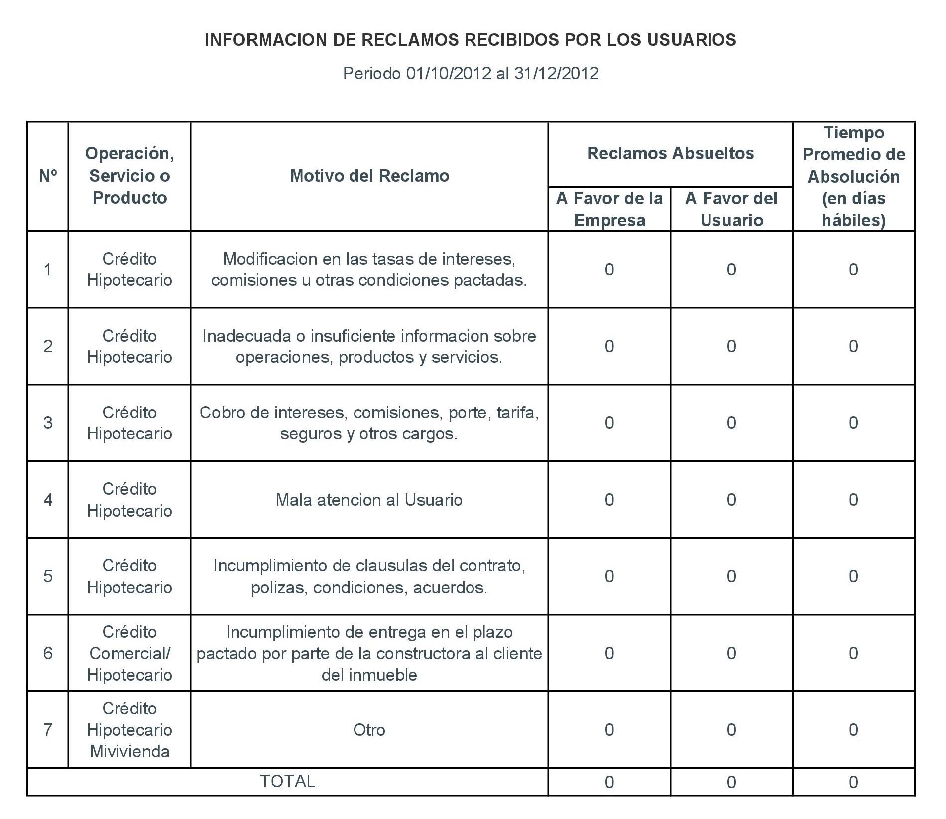 Periodo 01-10-2012 al 31-12-2012