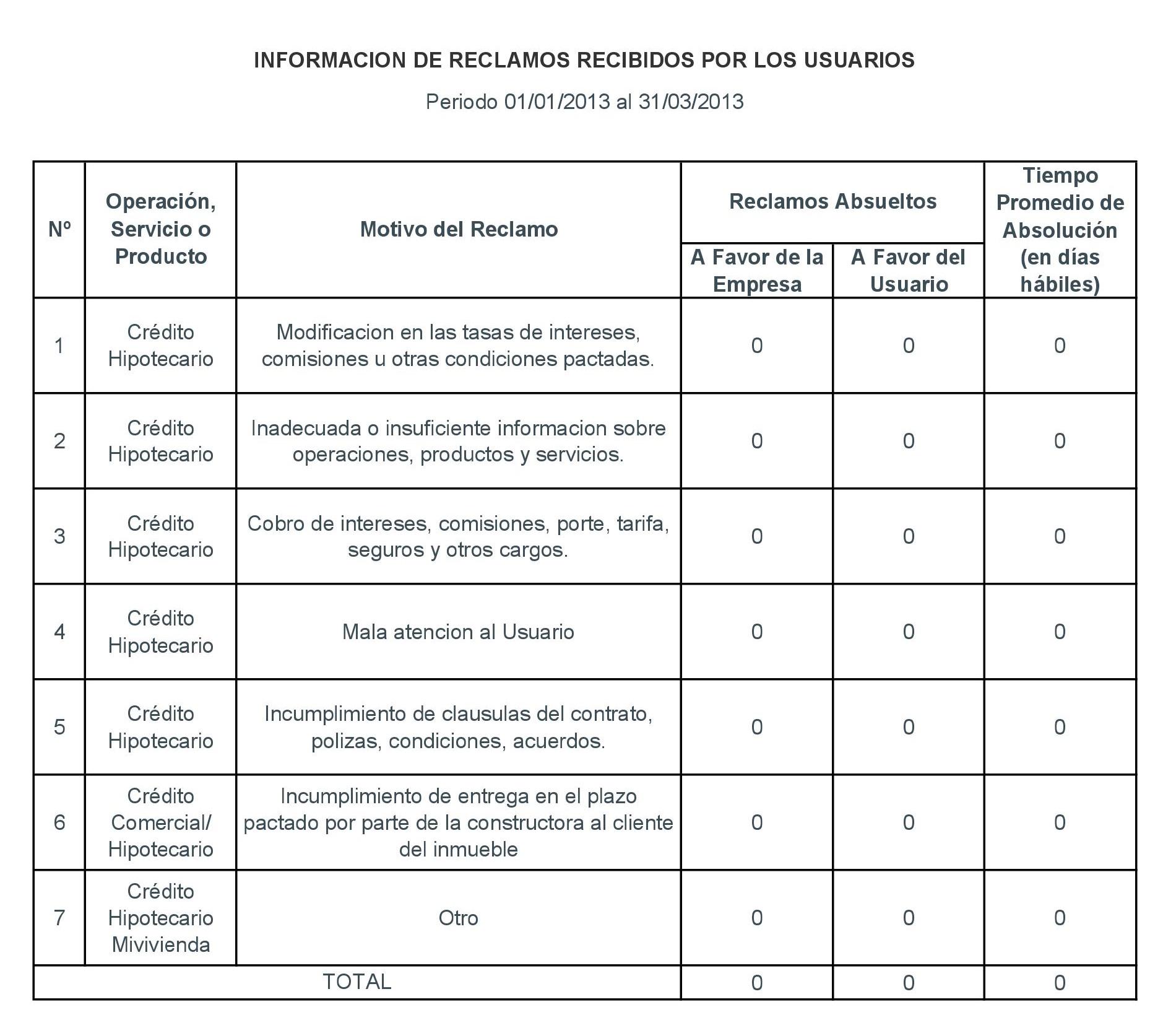 Periodo 01-01-2013 al 31-03-2013