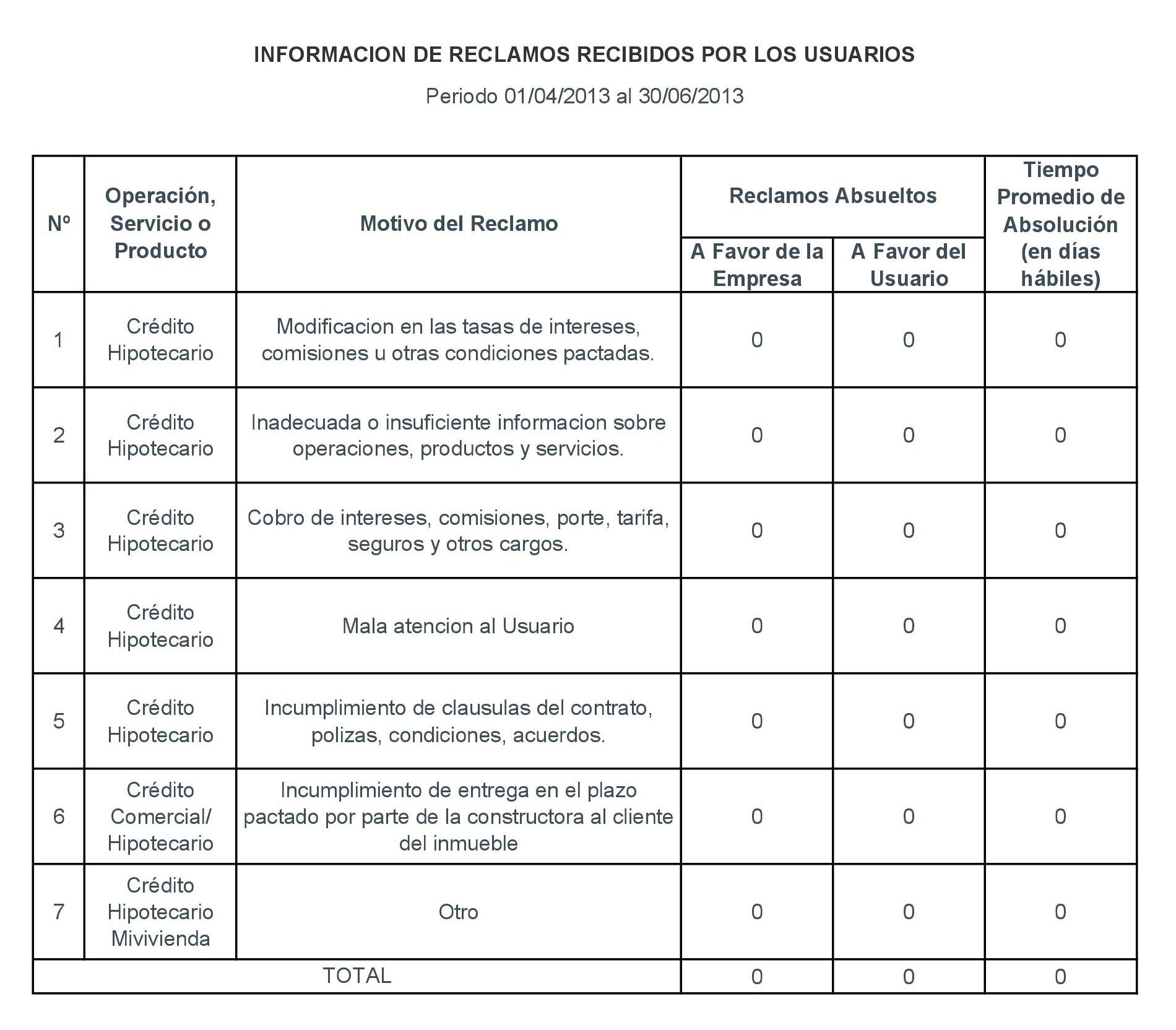 Periodo 01-04-2013 al 31-06-2013