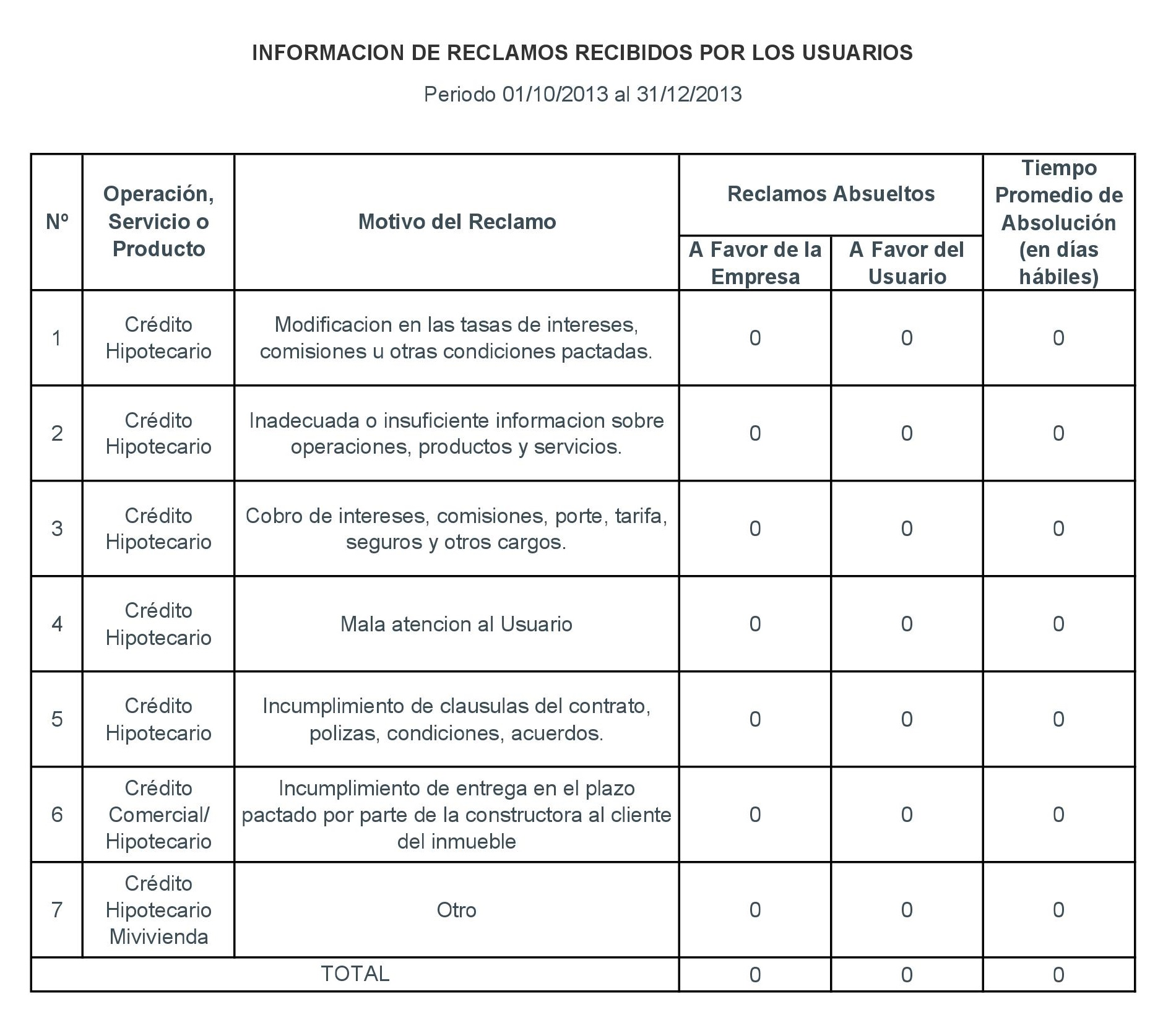 Periodo 01-10-2013 al 31-12-2013