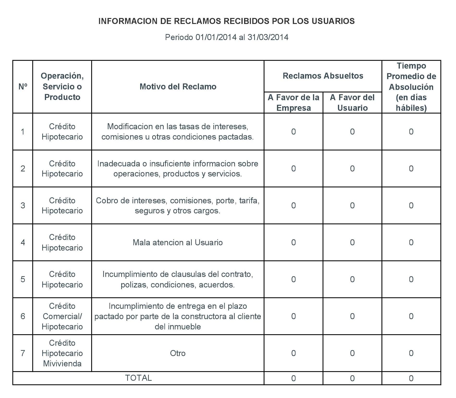 Periodo 01-01-2014 al 31-03-2014