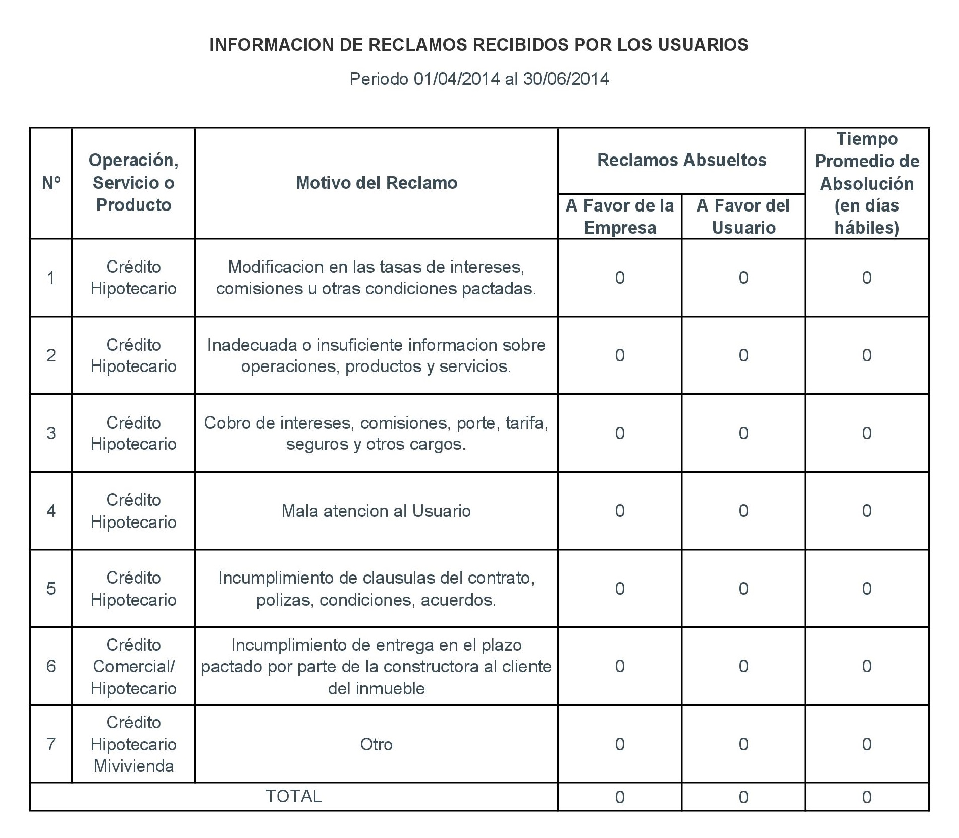 Periodo 01-04-2014 al 30-06-2014