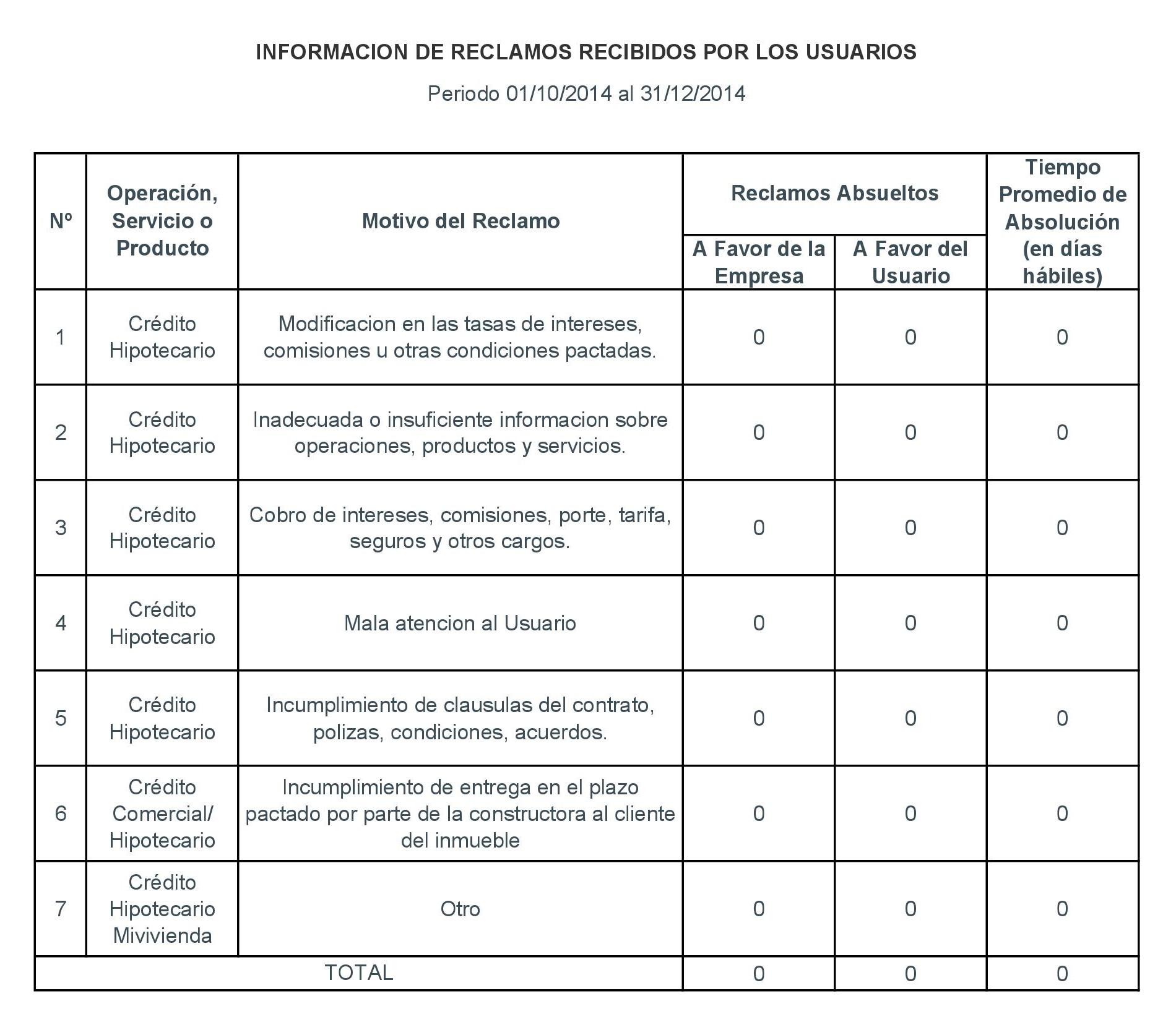 Periodo 01-10-2014 al 31-12-2014