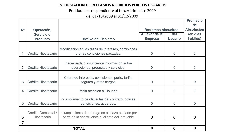 Periodo 01-10-2009 al 31-12-2009