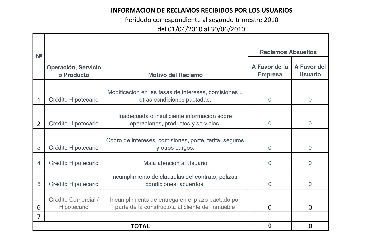 Periodo 01-04-2010 al 30-06-2010