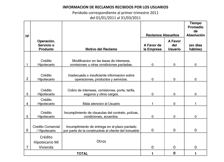 Periodo 01-01-2011 al 31-03-2011